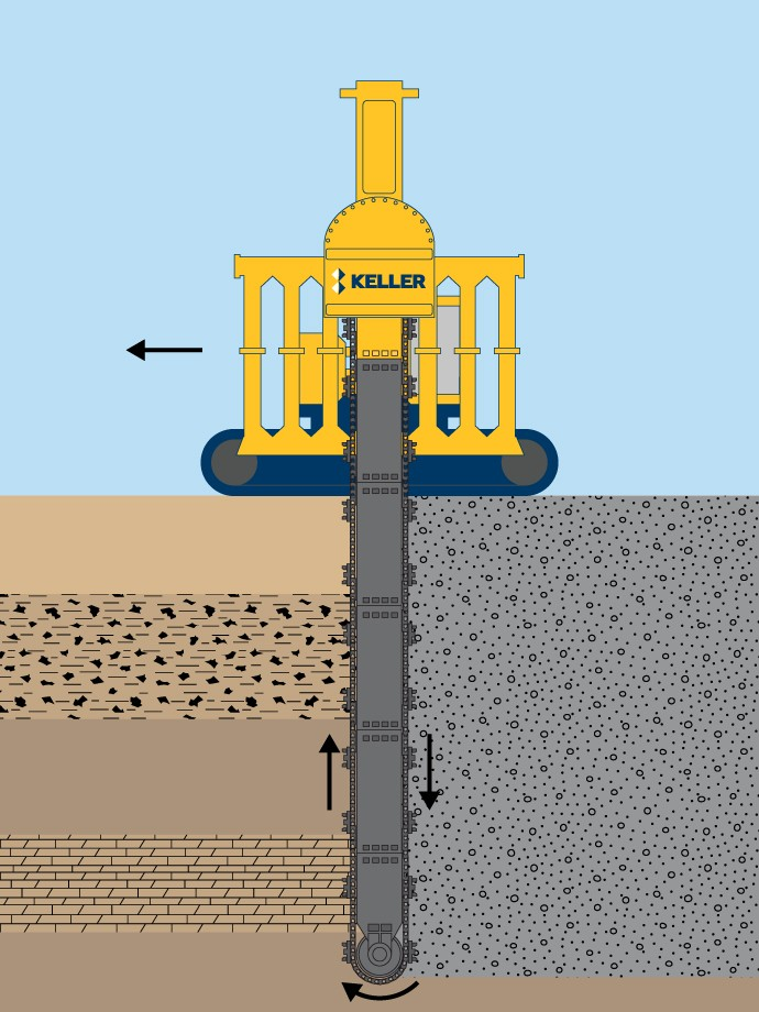 TRD soil mix walls technique illustration